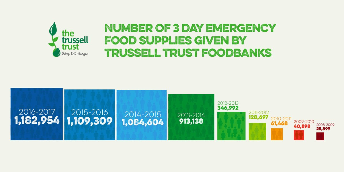 Foodbanks In South East England John Howarth Mep